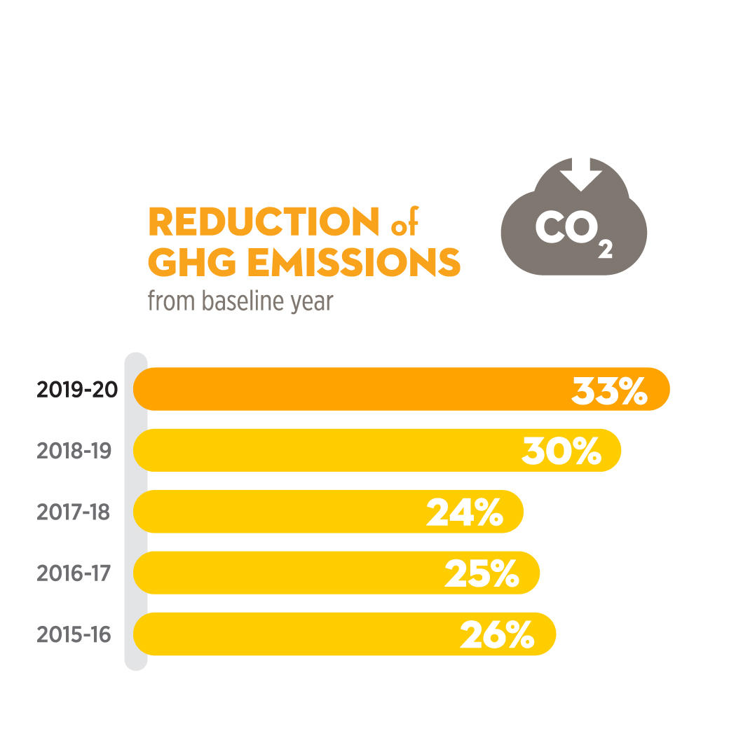 GHG emission reduction