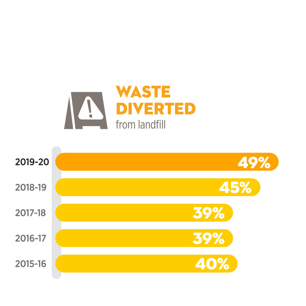 Waste diverted