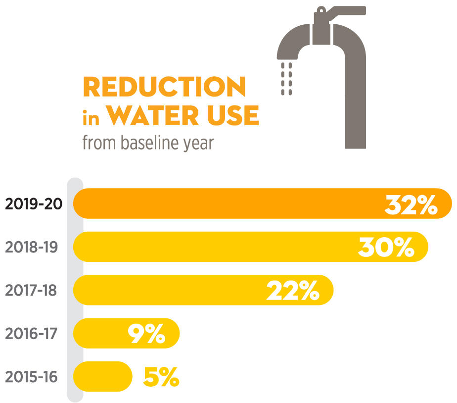 Water reduction