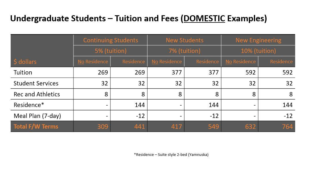 Undergraduate Students - Tuition and Fees- domestic examples