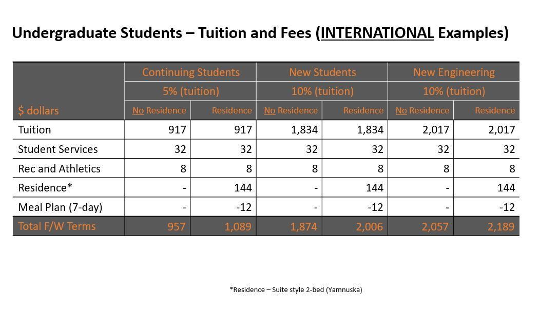 Undergraduate Students - Tuition and Fees - international examples