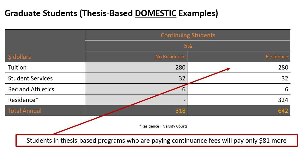 Graduate Students (Thesis based domestic example)