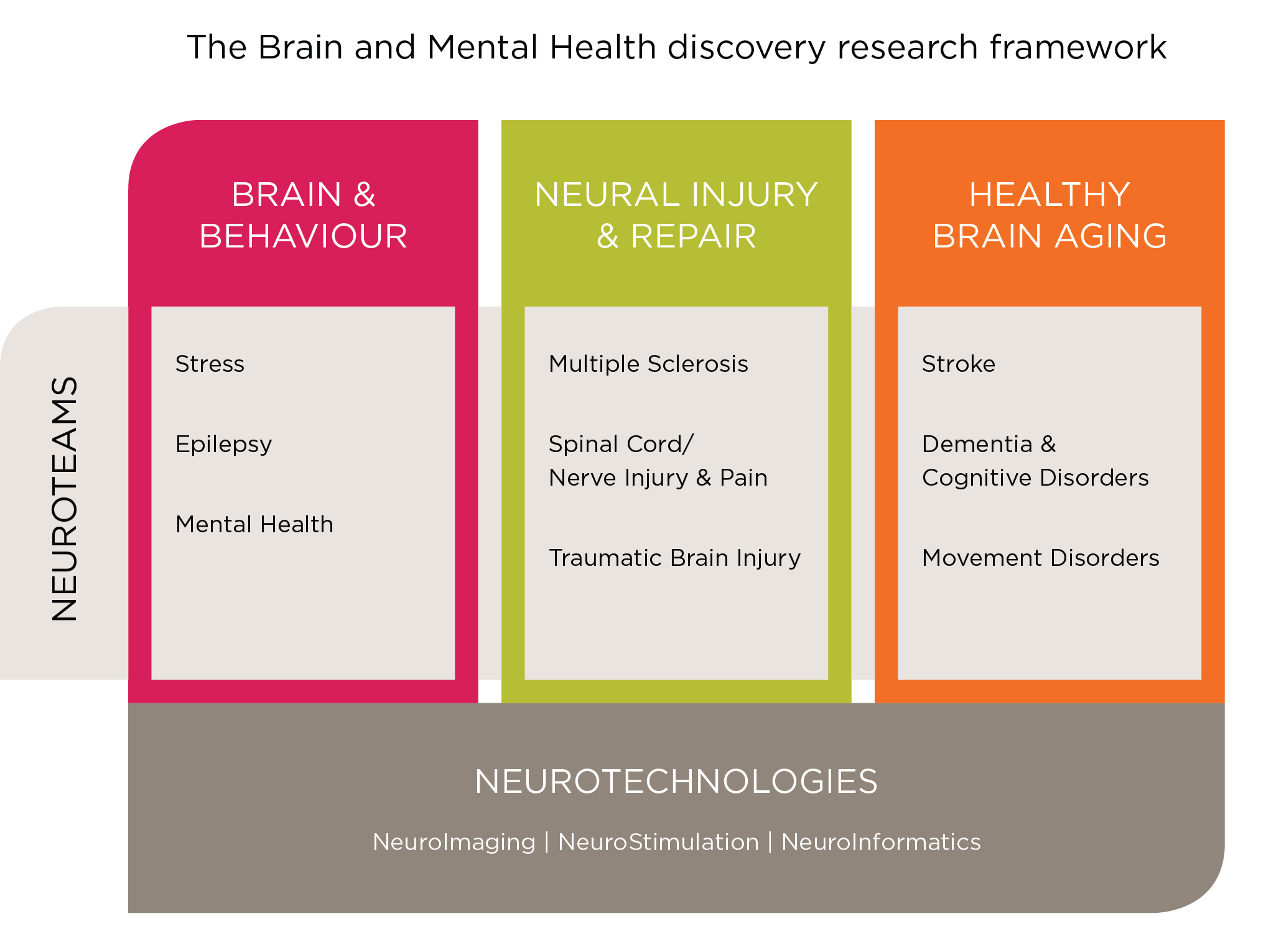 Brain and Mental Health Discovery Research Framework