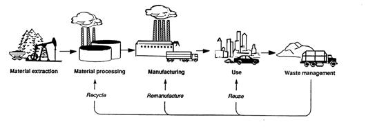 LCA Oil Sands Technology